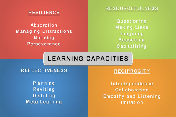 learning-capacities-Claxton