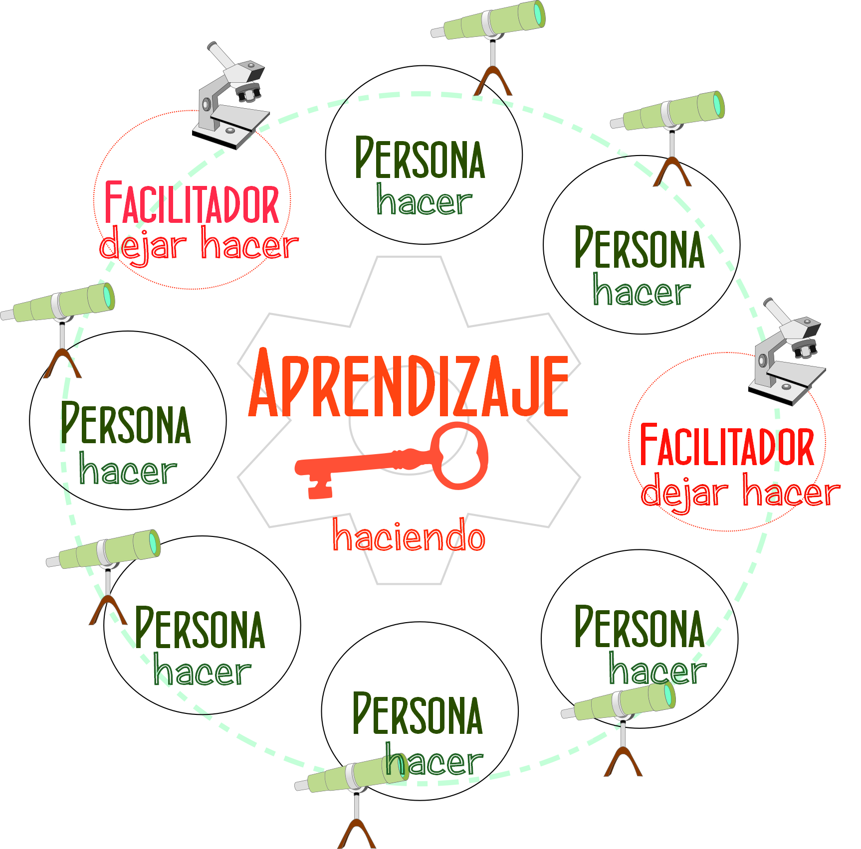 3 factores y perspectivas en FACILITACIÓN TOTAL