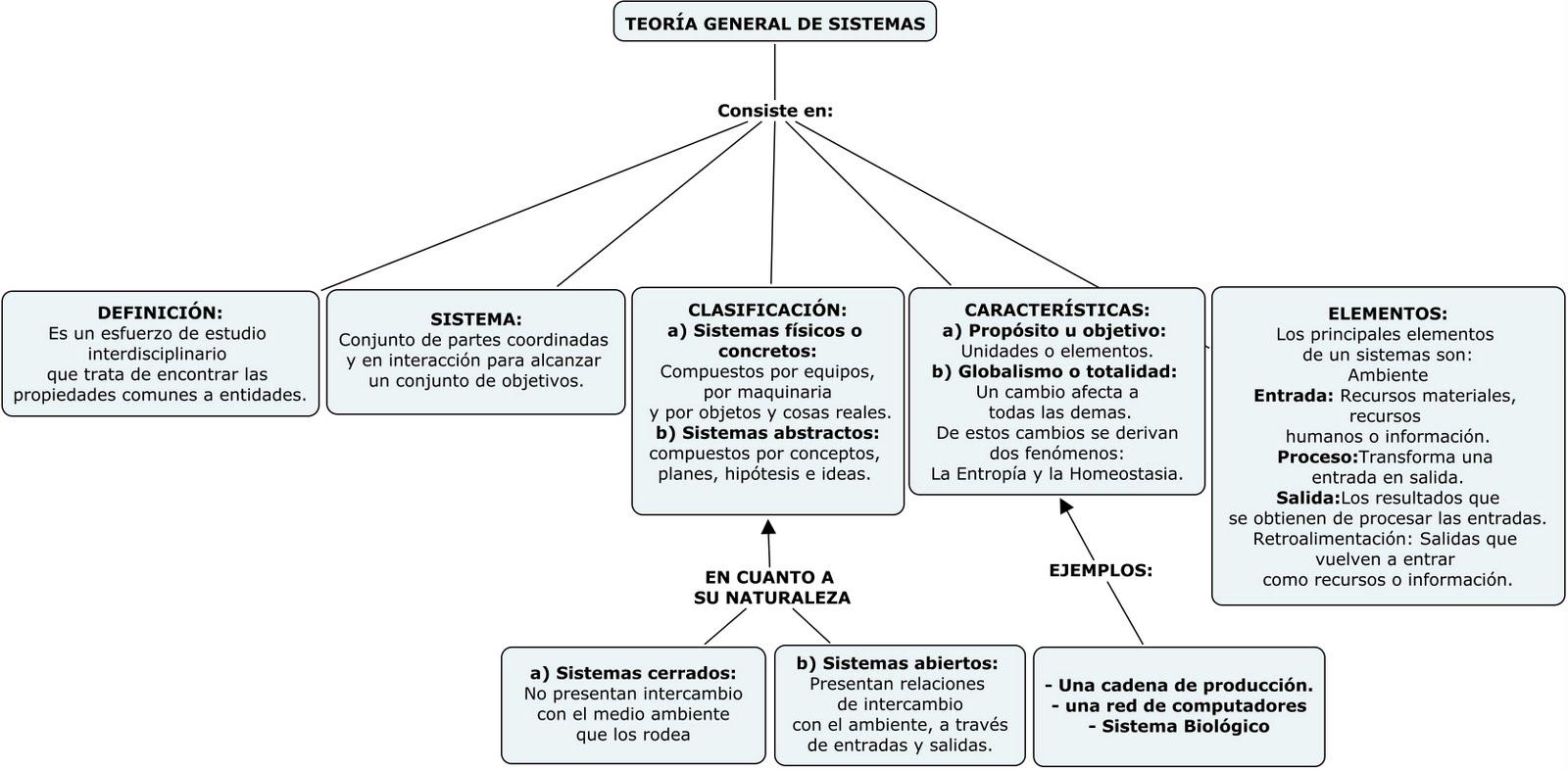 teoria general de sis
